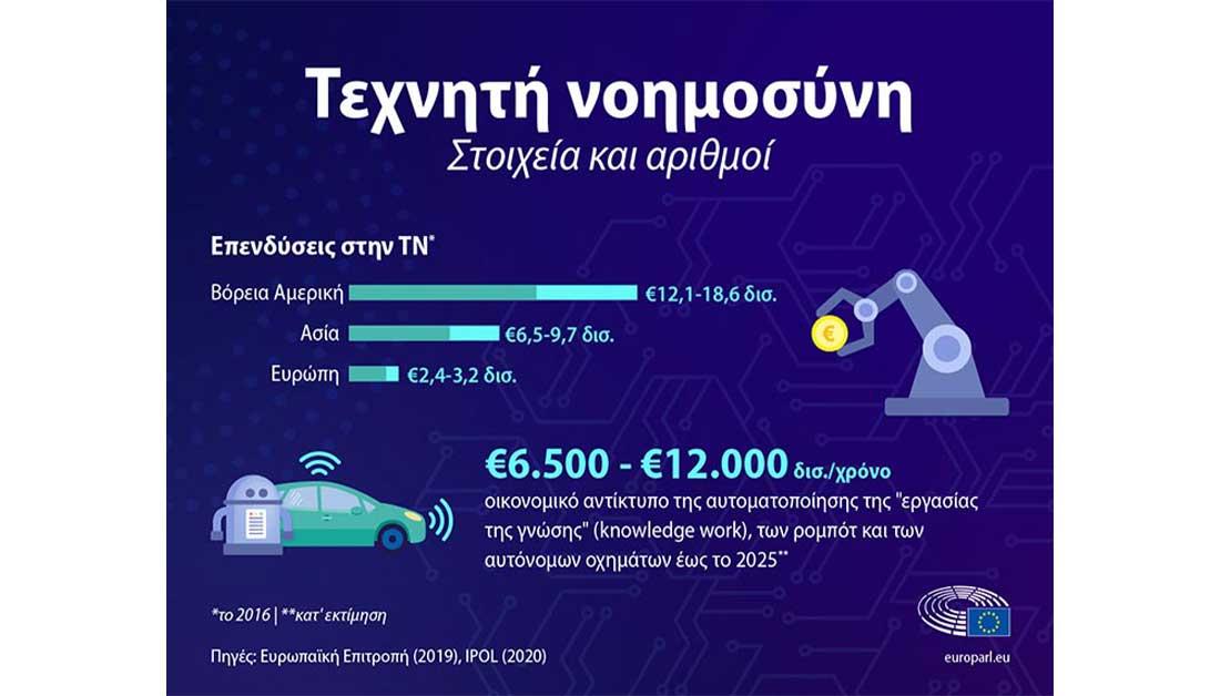 ΕΕ: Βλέψεις για επενδύσεις €20 δισ. ετησίως στην τεχνητή νοημοσύνη